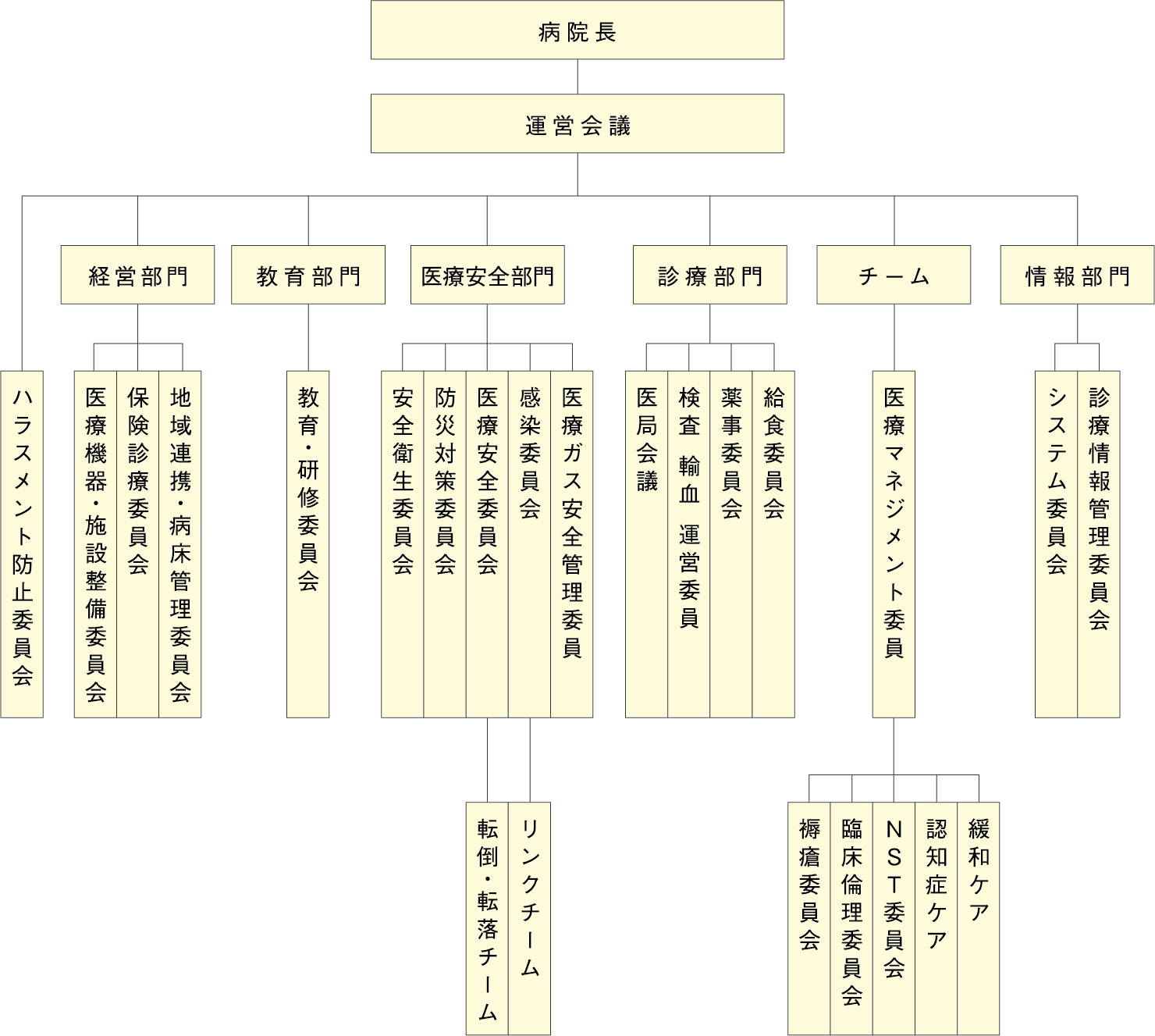 当院の組織図